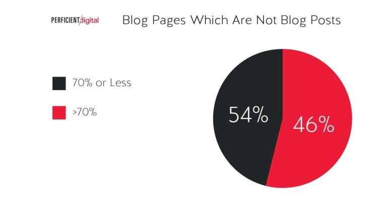 graphique-part-articles-blog
