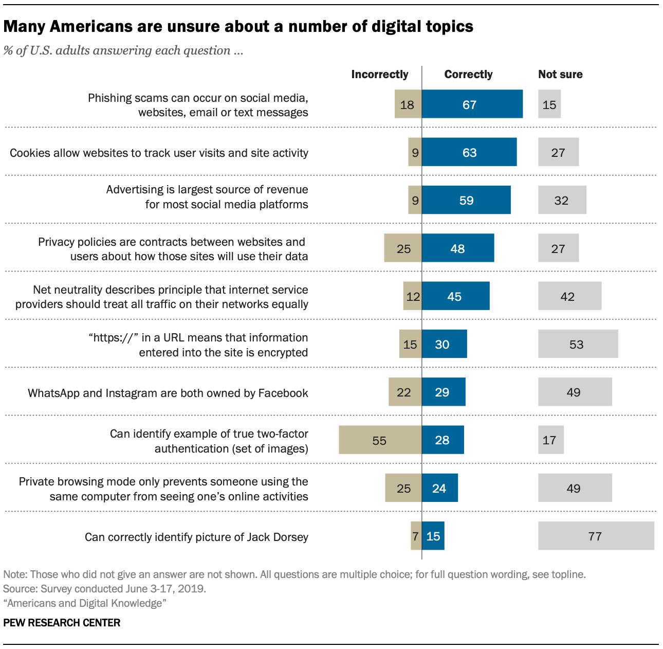 graphique test étude digital