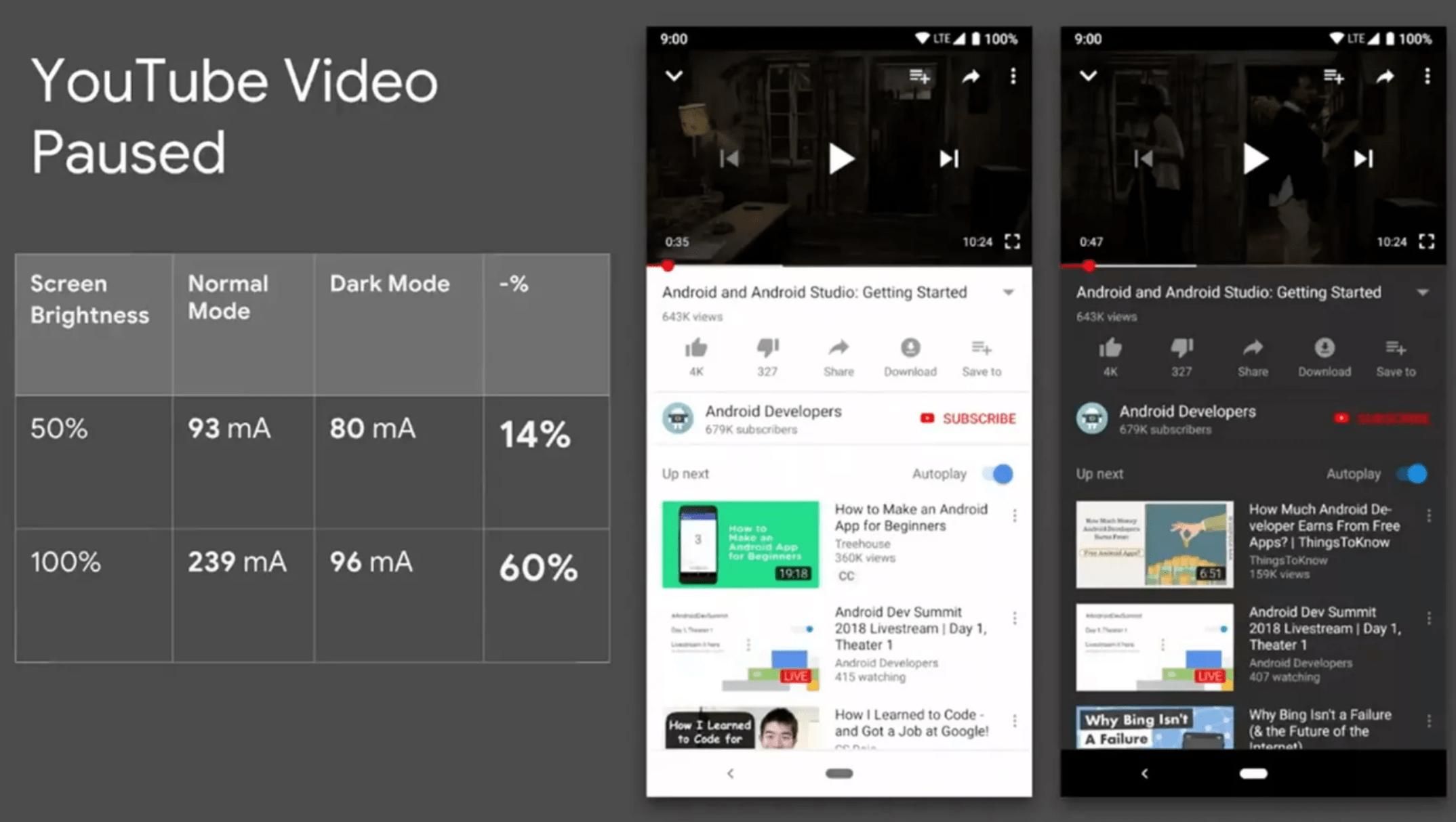 différences dark mode youtube