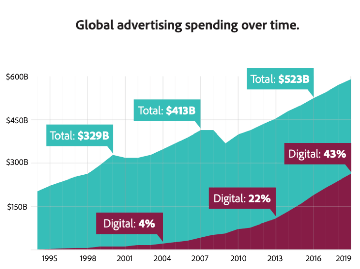 Graphique des dépenses publicitaires globales