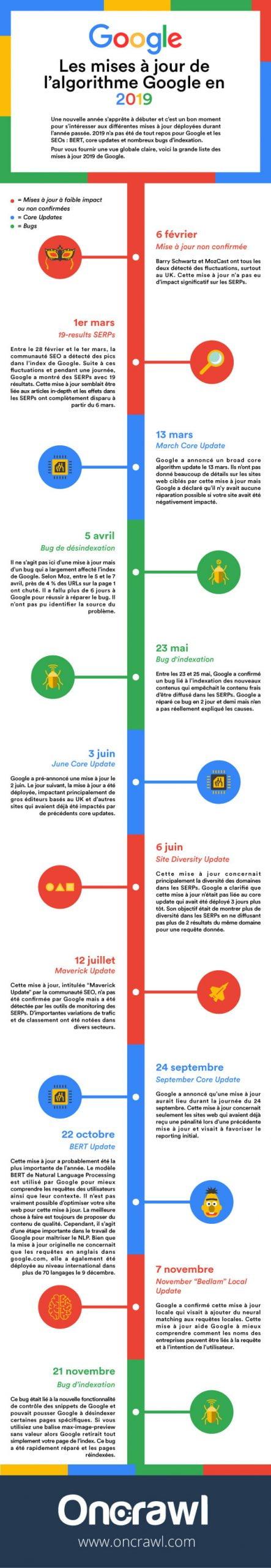 Infographie chronologique des modificatons majeures de Google