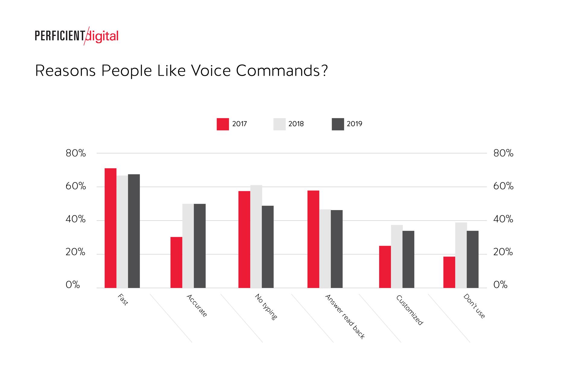 Raisons les plus appréciées pour l'utilisation de la commande vocale