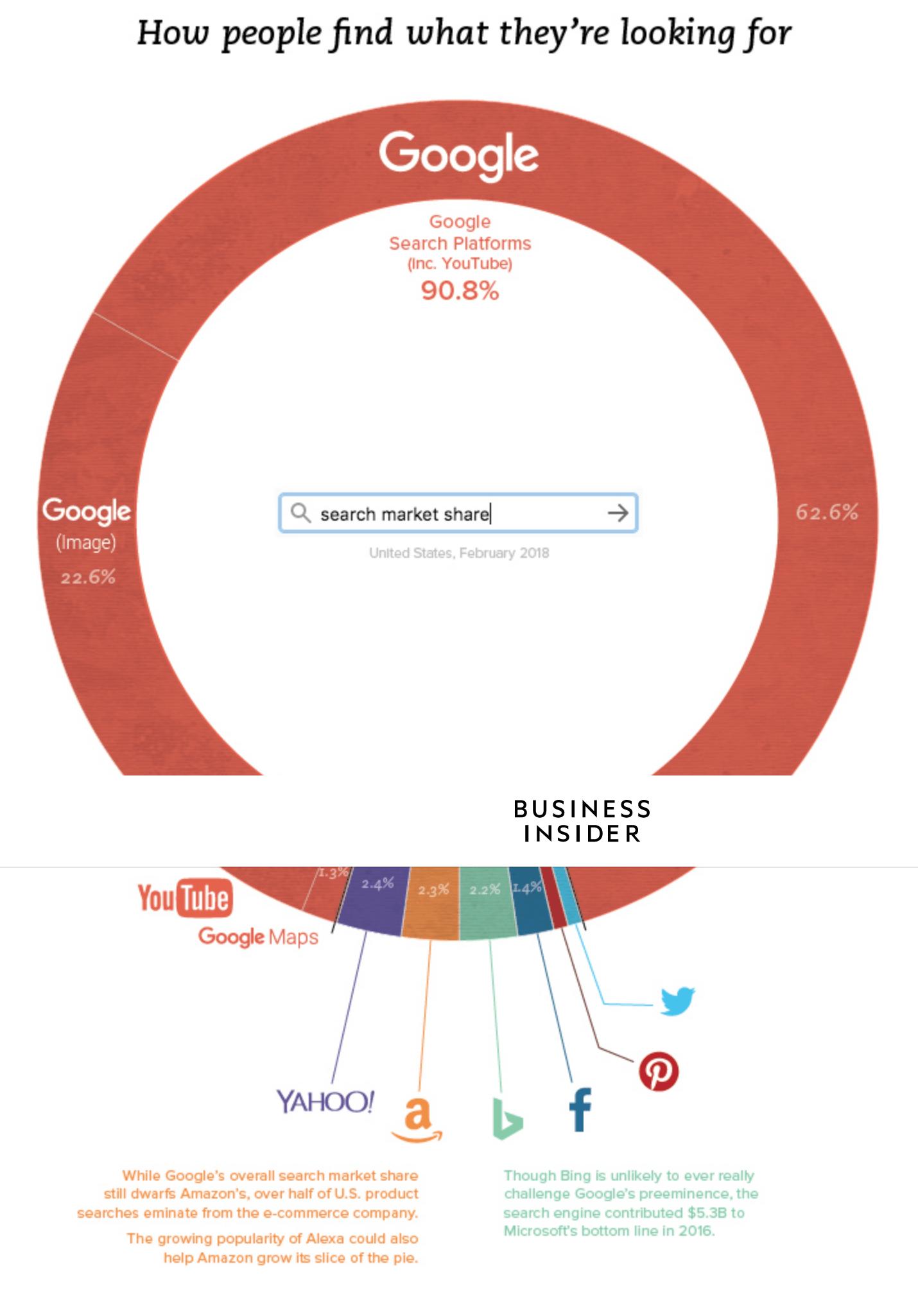 Par quels moyens les utilisateurs effectuent leurs recherches