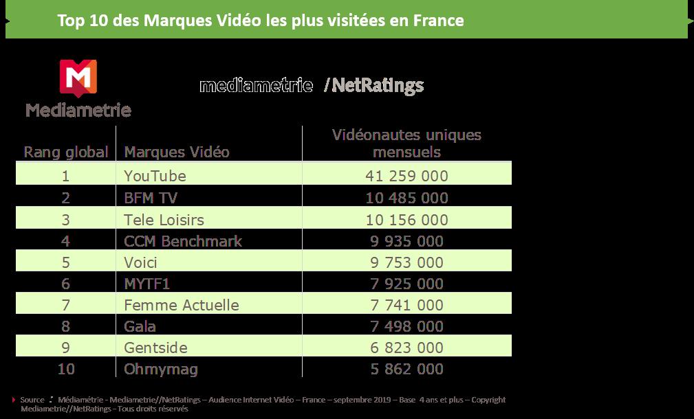 Top 10 des sites de vidéos les plus visités