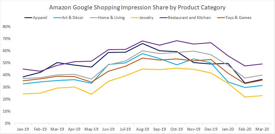 Par d'impression Google Shopping Amazon coronavirus