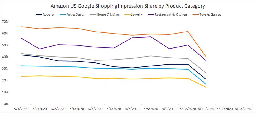 Par d'impression Google Shopping Amazon